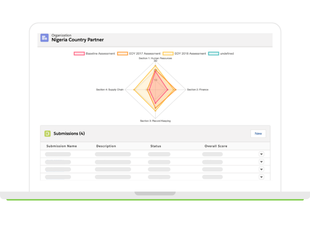 Amp Impact Submissions Radar Chart
